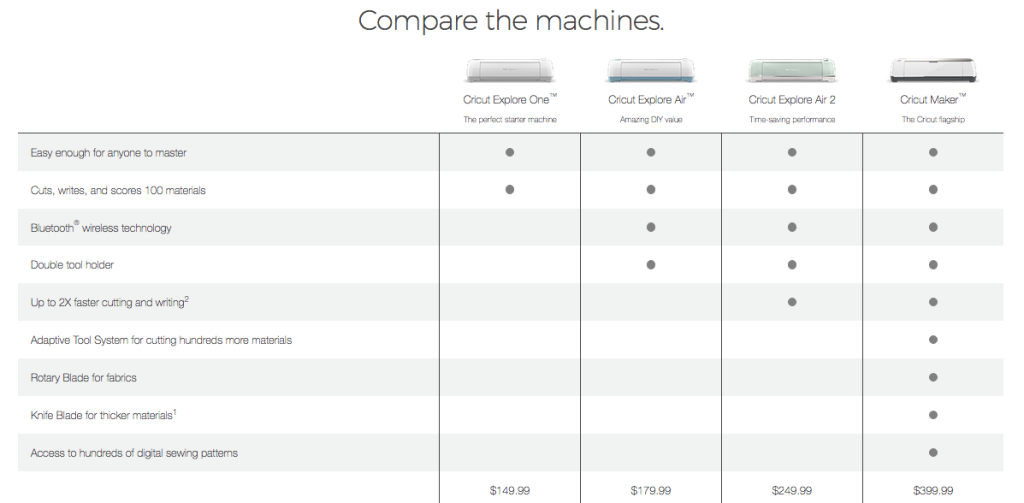 Cricut Machine Comparison Chart